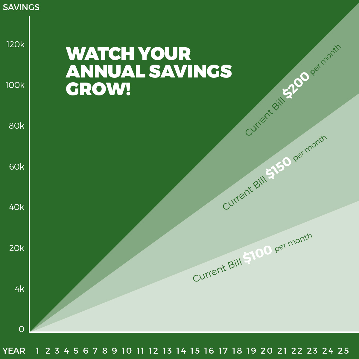 rb-solar-savings-graph